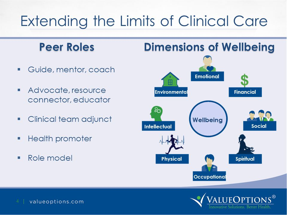 Extending the Limits of Clinical Care 4  Guide, mentor, coach  Advocate, resource connector, educator  Clinical team adjunct  Health promoter  Role model Peer Roles Dimensions of Wellbeing Wellbeing Emotional Environmental Financial Intellectual Social PhysicalSpiritual Occupational