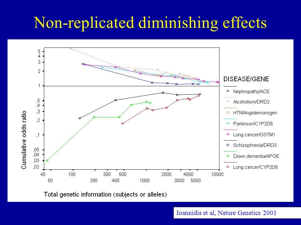 Ioannidis et al, Nature Genetics 2001 Non-replicated diminishing effects