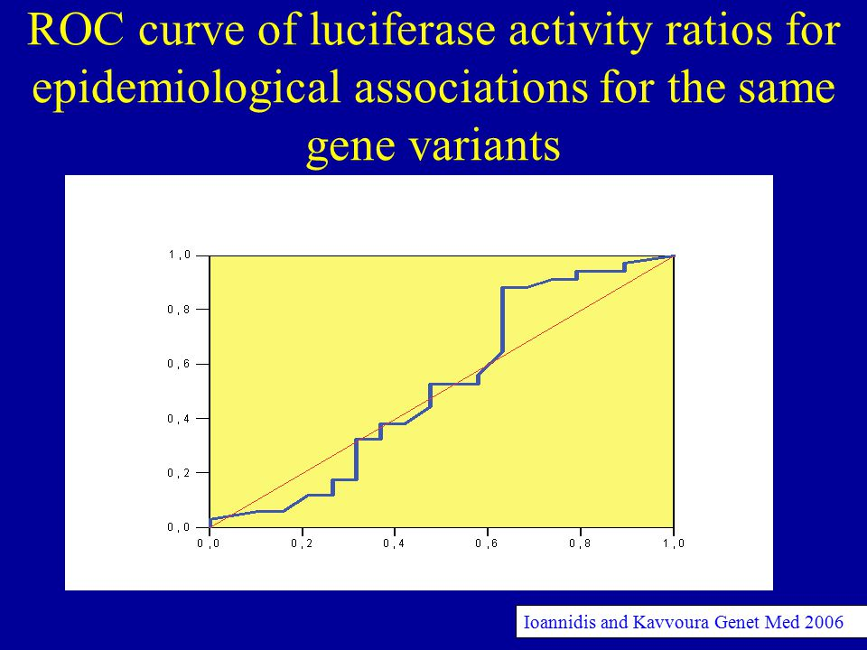 ROC curve of luciferase activity ratios for epidemiological associations for the same gene variants Ioannidis and Kavvoura Genet Med 2006