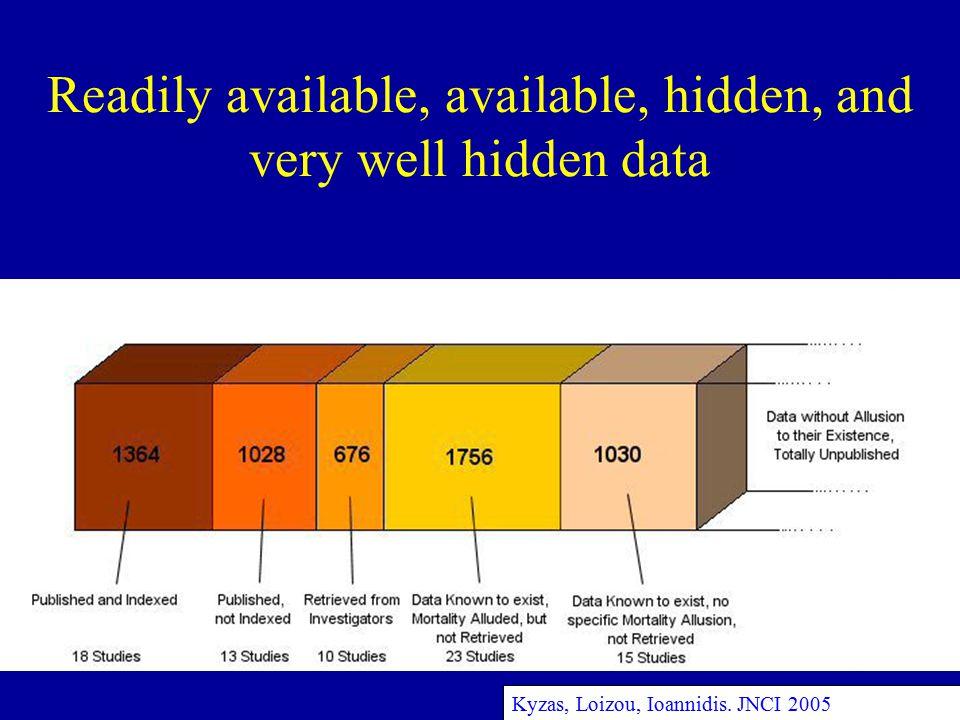 Readily available, available, hidden, and very well hidden data Kyzas, Loizou, Ioannidis. JNCI 2005