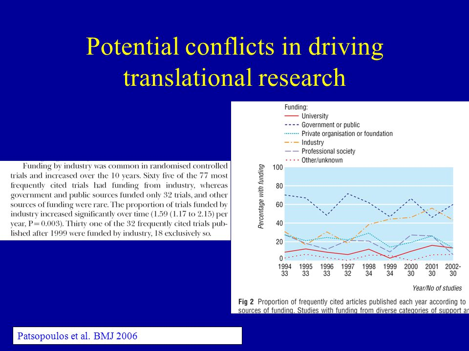 Potential conflicts in driving translational research Patsopoulos et al. BMJ 2006