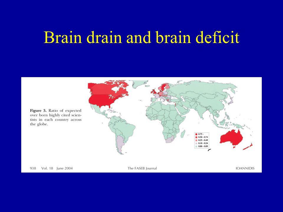 Brain drain and brain deficit