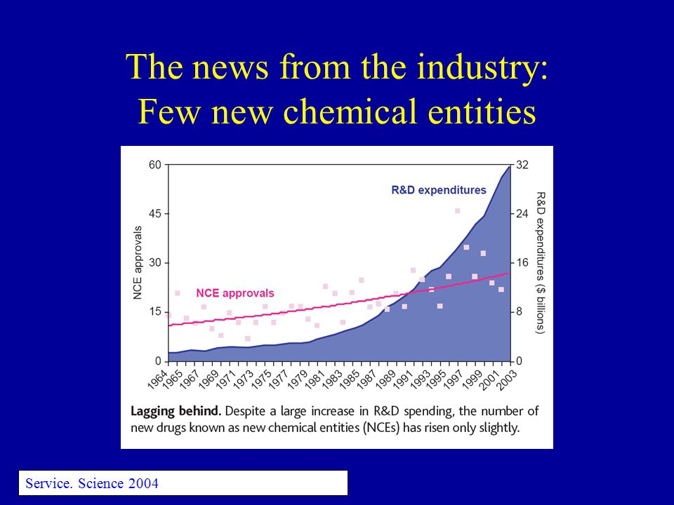 The news from the industry: Few new chemical entities Service. Science 2004