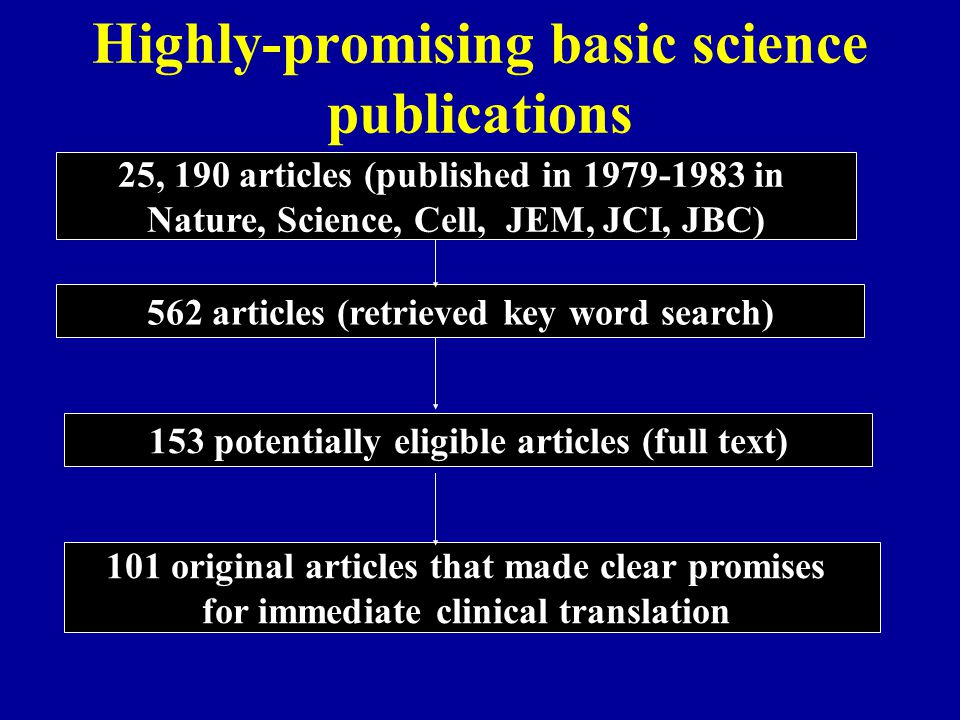 Highly-promising basic science publications 25, 190 articles (published in 1979-1983 in Nature, Science, Cell, JEM, JCI, JBC) 562 articles (retrieved key word search) 153 potentially eligible articles (full text) 101 original articles that made clear promises for immediate clinical translation