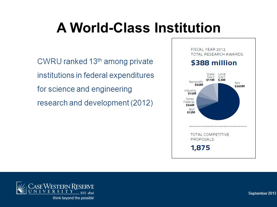 September 2013 CWRU ranked 13 th among private institutions in federal expenditures for science and engineering research and development (2012) A World-Class Institution