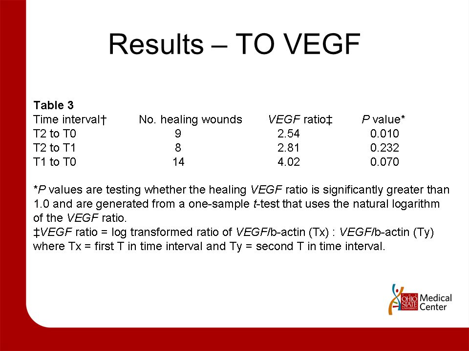 Results – TO VEGF
