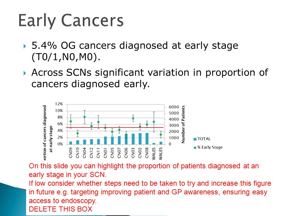  5.4% OG cancers diagnosed at early stage (T0/1,N0,M0).
