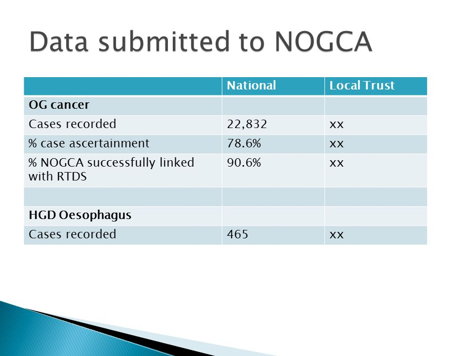 NationalLocal Trust OG cancer Cases recorded22,832xx % case ascertainment78.6%xx % NOGCA successfully linked with RTDS 90.6%xx HGD Oesophagus Cases recorded465xx Data submitted to NOGCA