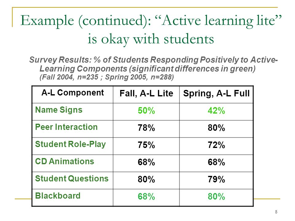 Survey Results: % of Students Responding Positively to Active- Learning Components (significant differences in green) (Fall 2004, n=235 ; Spring 2005,