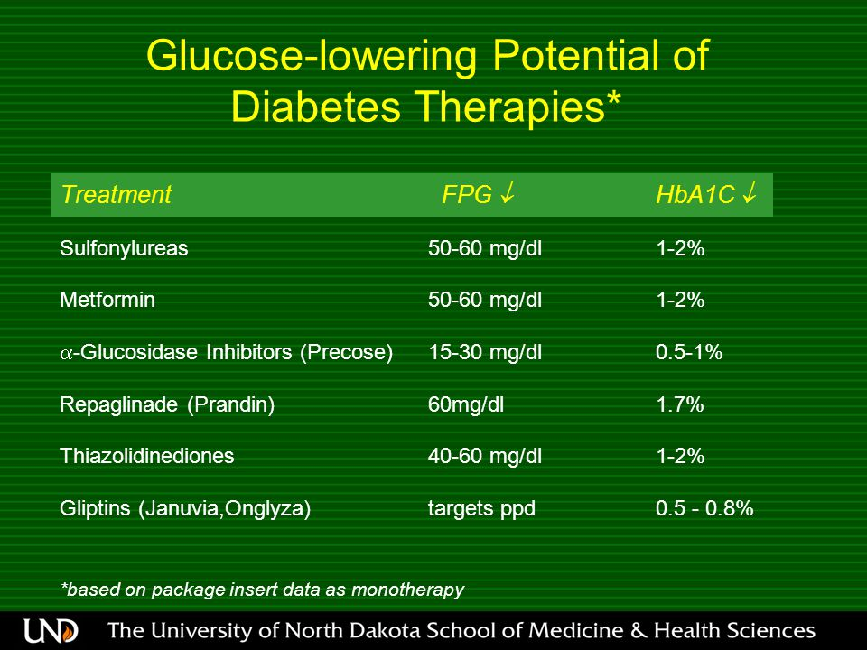 Glucose-lowering Potential of Diabetes Therapies* Treatment FPG  HbA1C  Sulfonylureas50-60 mg/dl1-2% Metformin50-60 mg/dl1-2%  -Glucosidase Inhibitors (Precose) 15-30 mg/dl0.5-1% Repaglinade (Prandin)60mg/dl1.7% Thiazolidinediones40-60 mg/dl1-2% Gliptins (Januvia,Onglyza)targets ppd0.5 - 0.8% *based on package insert data as monotherapy