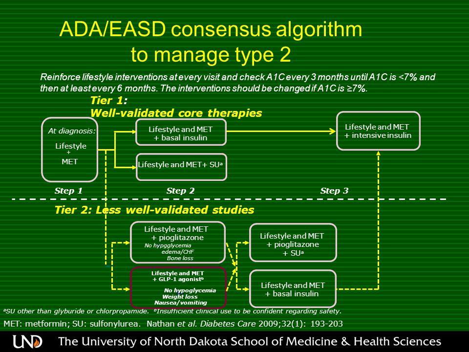 ADA/EASD consensus algorithm to manage type 2 MET: metformin; SU: sulfonylurea.