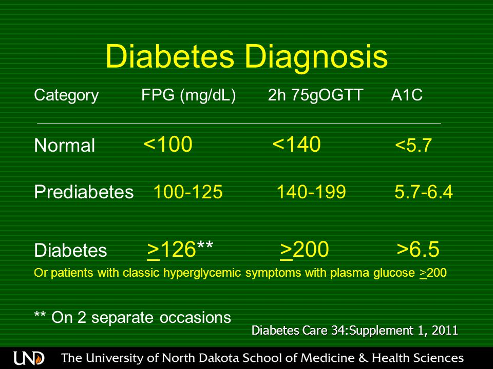 Diabetes Diagnosis Category FPG (mg/dL) 2h 75gOGTT A1C Normal <100 <140 <5.7 Prediabetes 100-125 140-199 5.7-6.4 Diabetes >126** >200 >6.5 Or patients with classic hyperglycemic symptoms with plasma glucose >200 ** On 2 separate occasions Diabetes Care 34:Supplement 1, 2011