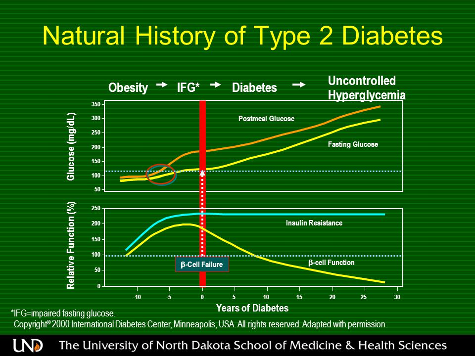 *IFG=impaired fasting glucose. Copyright ® 2000 International Diabetes Center, Minneapolis, USA. All rights reserved. Adapted with permission. Natural