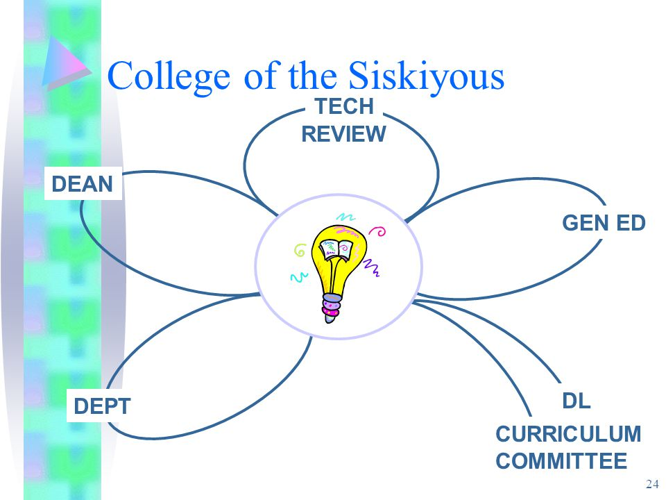 24 College of the Siskiyous DEPT DEAN TECH REVIEW GEN ED CURRICULUM COMMITTEE DL