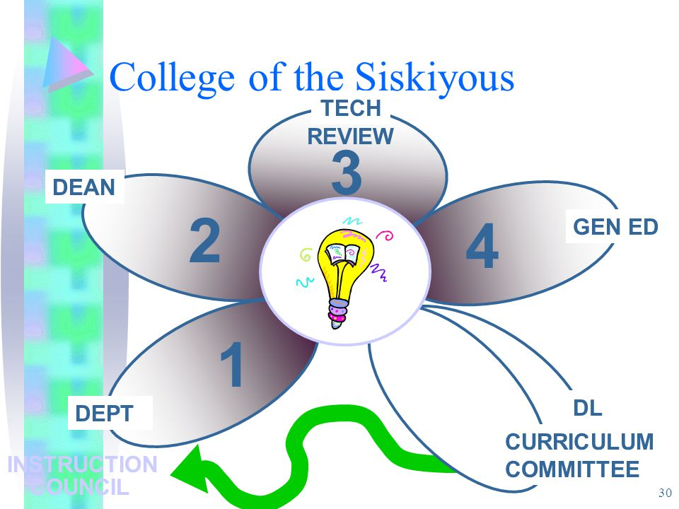 30 College of the Siskiyous DEPT DEAN TECH REVIEW GEN ED CURRICULUM COMMITTEE DL INSTRUCTION COUNCIL 1 2 3 4
