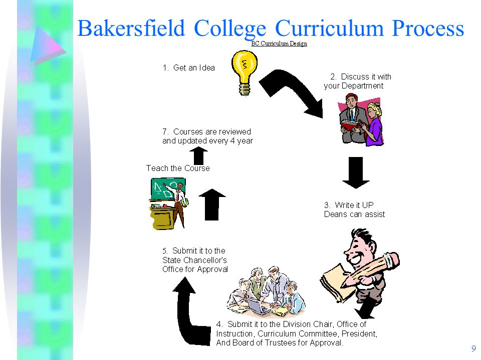 9 Bakersfield College Curriculum Process