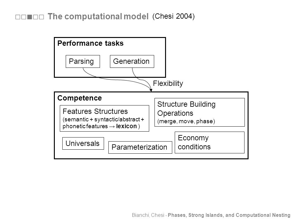 Bianchi, Chesi - Phases, Strong Islands, and Computational Nesting Competence Features Structures (semantic + syntactic/abstract + phonetic features → lexicon ) Structure Building Operations (merge, move, phase) Performance tasks ParsingGeneration Flexibility Universals Parameterization Economy conditions □□■□□ The computational model (Chesi 2004)