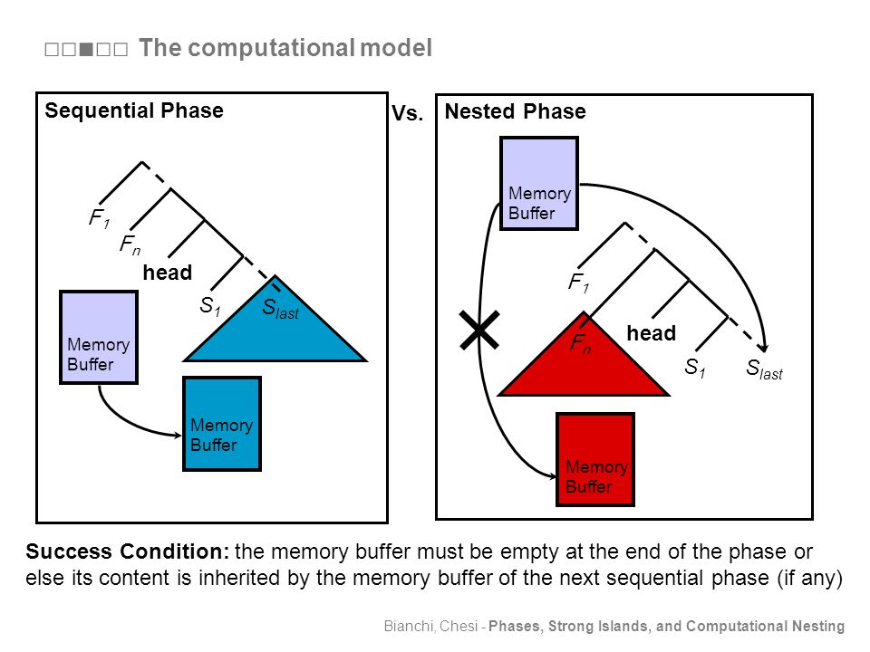 Bianchi, Chesi - Phases, Strong Islands, and Computational Nesting Sequential Phase Nested Phase Vs.