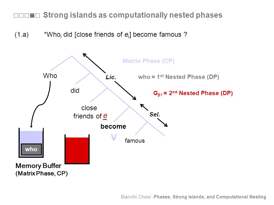 Bianchi, Chesi - Phases, Strong Islands, and Computational Nesting Who become did close friends of _ G  1 = 2 nd Nested Phase (DP) V Matrix Phase (CP) Sel.
