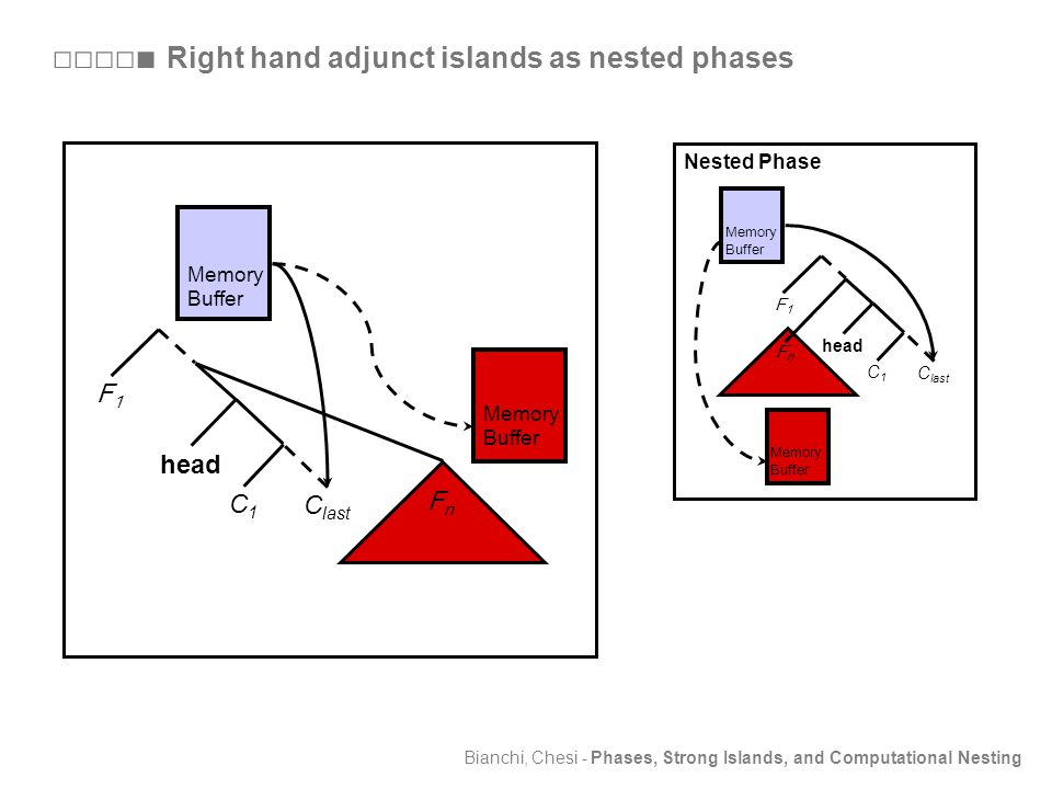 Bianchi, Chesi - Phases, Strong Islands, and Computational Nesting Memory Buffer FnFn C last head F1F1 C1C1 Memory Buffer □□□□■ Right hand adjunct islands as nested phases Nested Phase Memory Buffer FnFn C last head F1F1 C1C1 Memory Buffer