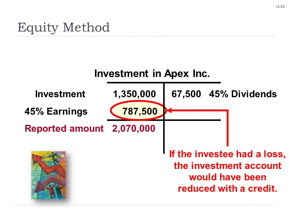 12-33 Equity Method Investment in Apex Inc. Investment 1,350,000 67,500 45% Dividends 45% Earnings 787,500 Reported amount 2,070,000 If the investee h