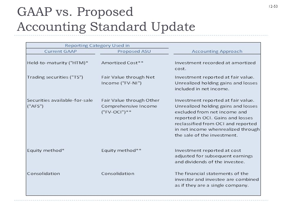 12-53 GAAP vs. Proposed Accounting Standard Update