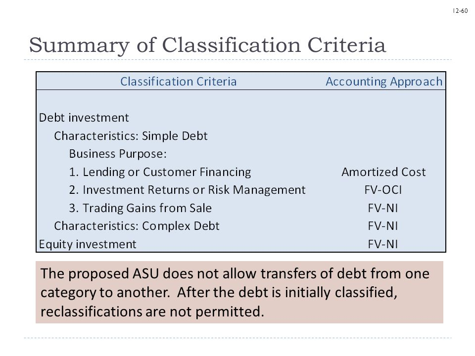 12-60 Summary of Classification Criteria The proposed ASU does not allow transfers of debt from one category to another. After the debt is initially c