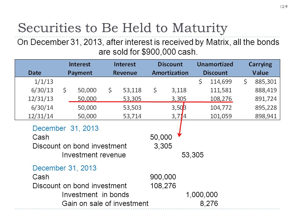 12-9 Securities to Be Held to Maturity On December 31, 2013, after interest is received by Matrix, all the bonds are sold for $900,000 cash. December