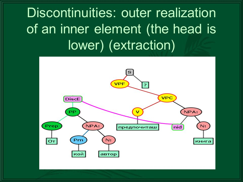 Discontinuities: outer realization of an inner element (the head is lower) (extraction)