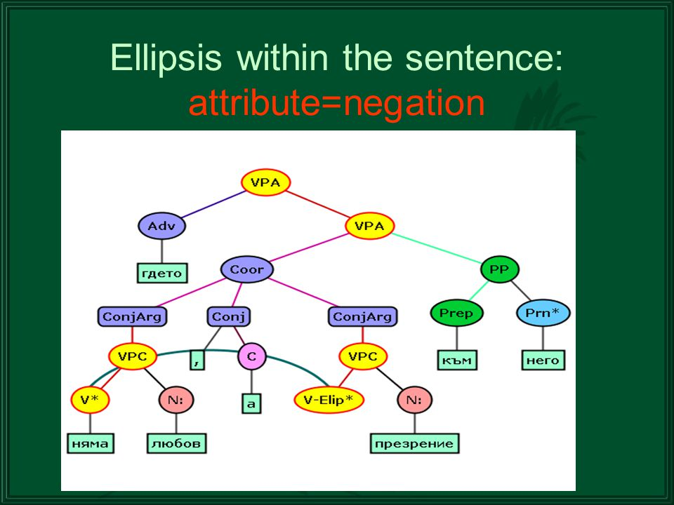 Ellipsis within the sentence: attribute=negation