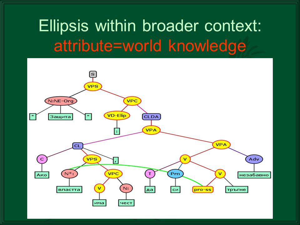 Ellipsis within broader context: attribute=world knowledge