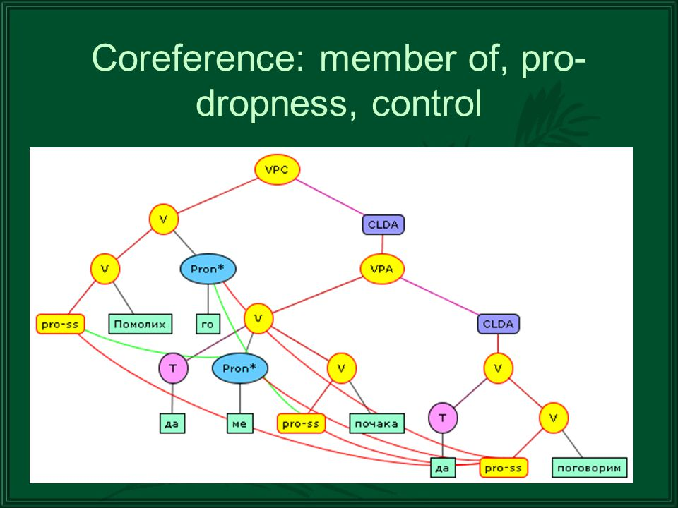 Coreference: member of, pro- dropness, control