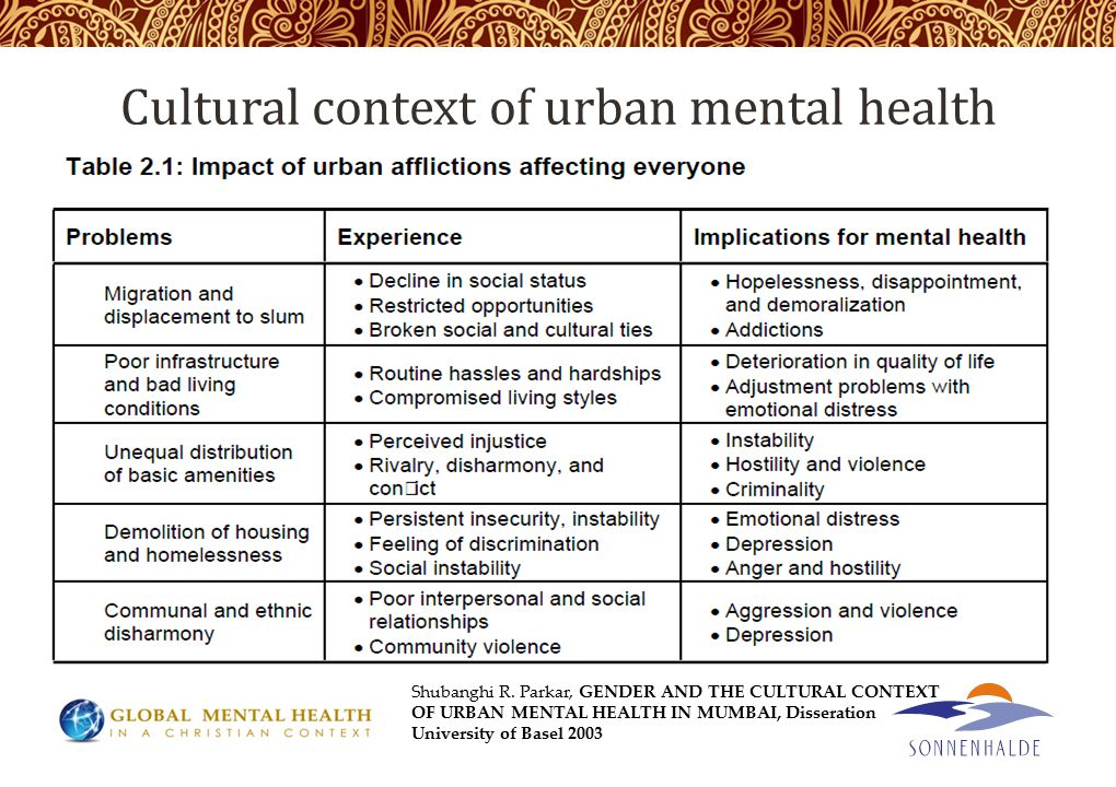 Cultural context of urban mental health Shubanghi R.