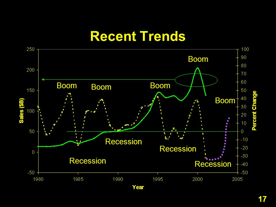 17 Recent Trends Recession Boom Recession Boom