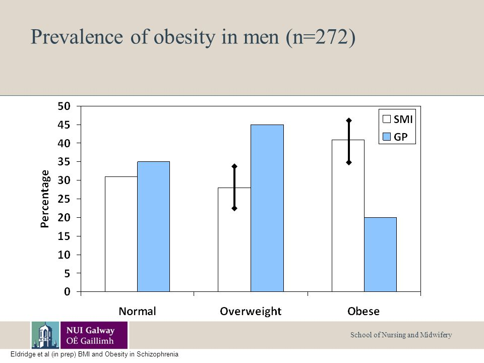 School of Nursing and Midwifery Prevalence of obesity in men (n=272) Eldridge et al (in prep) BMI and Obesity in Schizophrenia