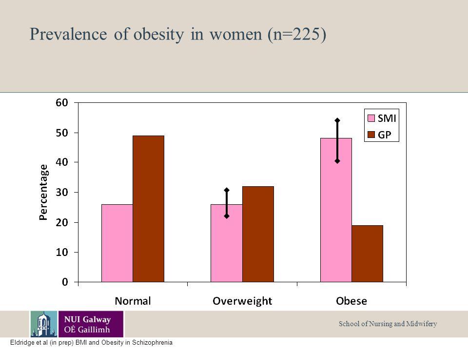 School of Nursing and Midwifery Prevalence of obesity in women (n=225) Eldridge et al (in prep) BMI and Obesity in Schizophrenia