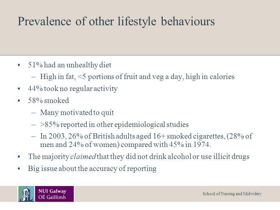 School of Nursing and Midwifery Prevalence of other lifestyle behaviours 51% had an unhealthy diet –High in fat, <5 portions of fruit and veg a day, high in calories 44% took no regular activity 58% smoked –Many motivated to quit –>85% reported in other epidemiological studies –In 2003, 26% of British adults aged 16+ smoked cigarettes, (28% of men and 24% of women) compared with 45% in 1974.