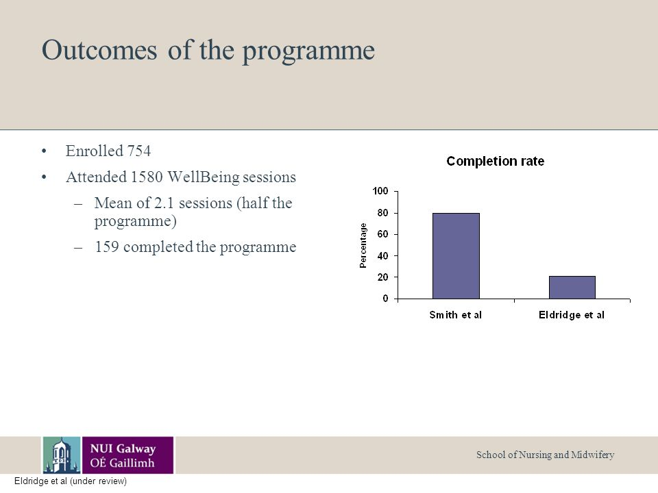 School of Nursing and Midwifery Outcomes of the programme Enrolled 754 Attended 1580 WellBeing sessions –Mean of 2.1 sessions (half the programme) –159 completed the programme Eldridge et al (under review)