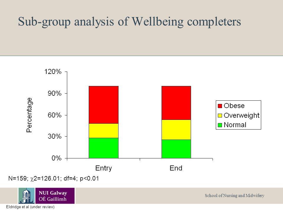 School of Nursing and Midwifery Sub-group analysis of Wellbeing completers N=159;  2=126.01; df=4; p<0.01 Eldridge et al (under review)