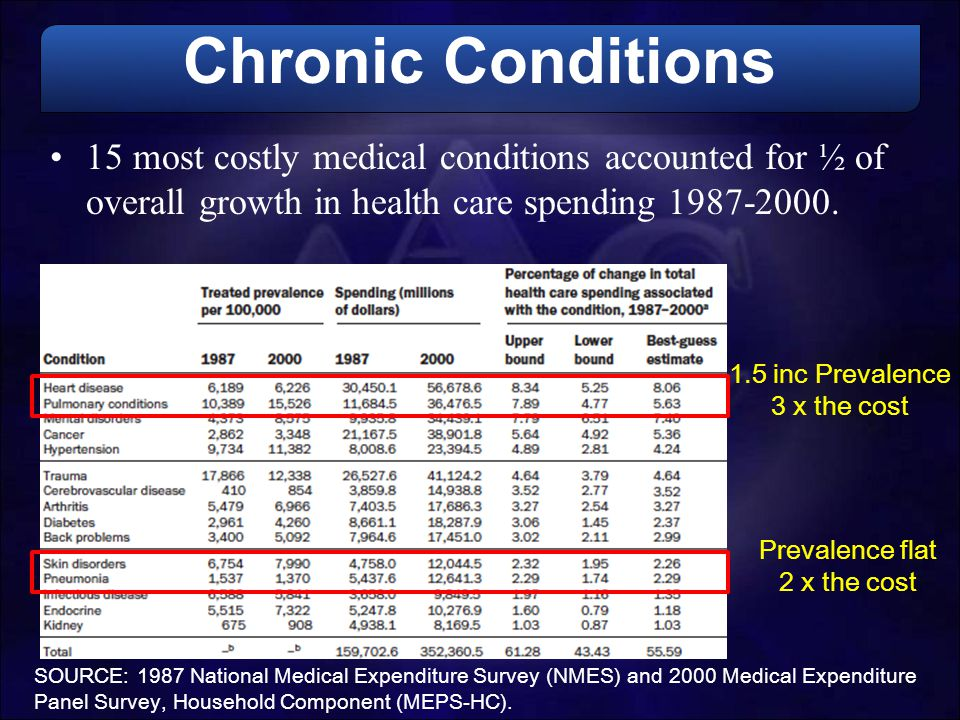 Chronic Conditions 15 most costly medical conditions accounted for ½ of overall growth in health care spending 1987-2000. SOURCE: 1987 National Medica