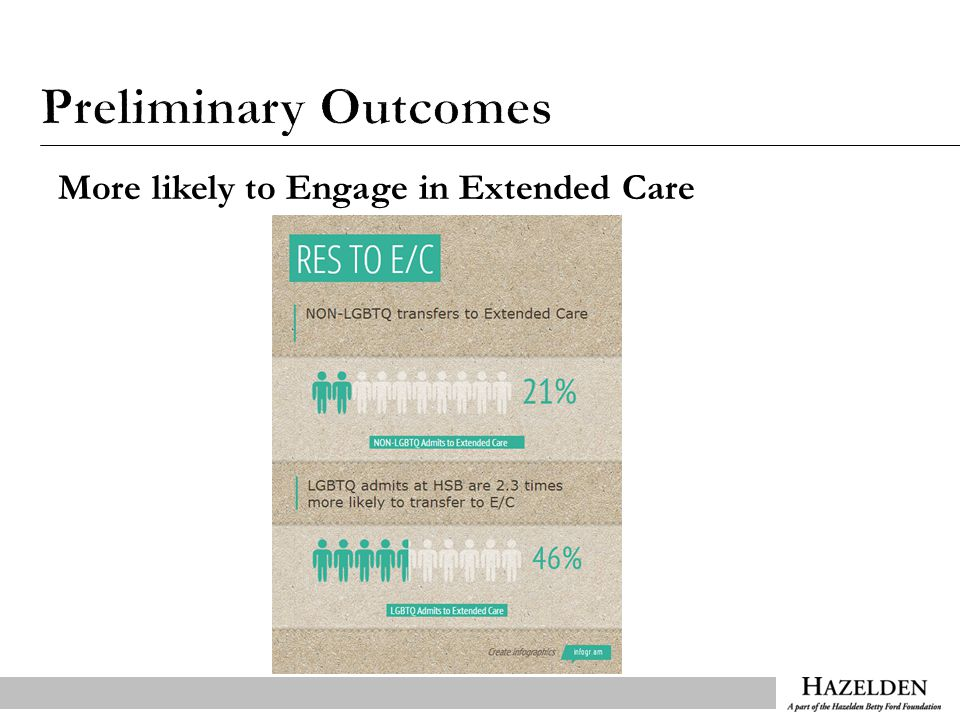 More likely to Engage in Extended Care
