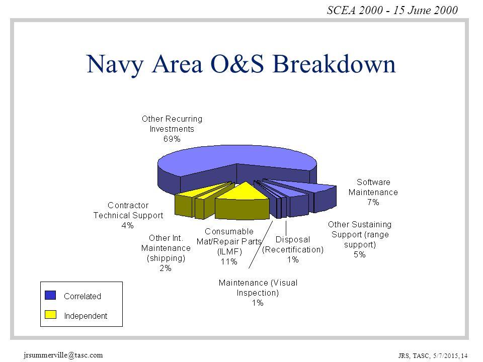 SCEA 2000 - 15 June 2000 jrsummerville@tasc.com JRS, TASC, 5/7/2015, 14 Navy Area O&S Breakdown