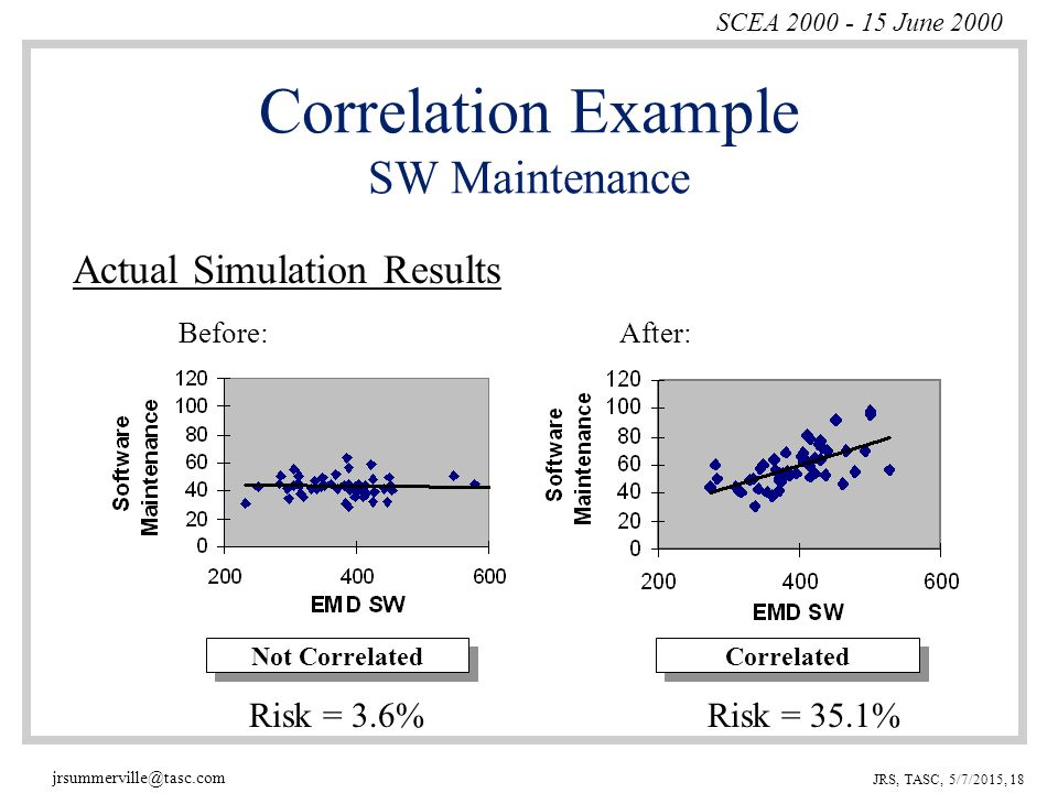 SCEA 2000 - 15 June 2000 jrsummerville@tasc.com JRS, TASC, 5/7/2015, 18 Correlation Example SW Maintenance Before:After: Actual Simulation Results Not CorrelatedCorrelated Risk = 3.6%Risk = 35.1%