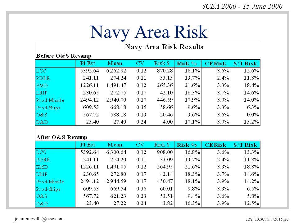 SCEA 2000 - 15 June 2000 jrsummerville@tasc.com JRS, TASC, 5/7/2015, 20 Navy Area Risk