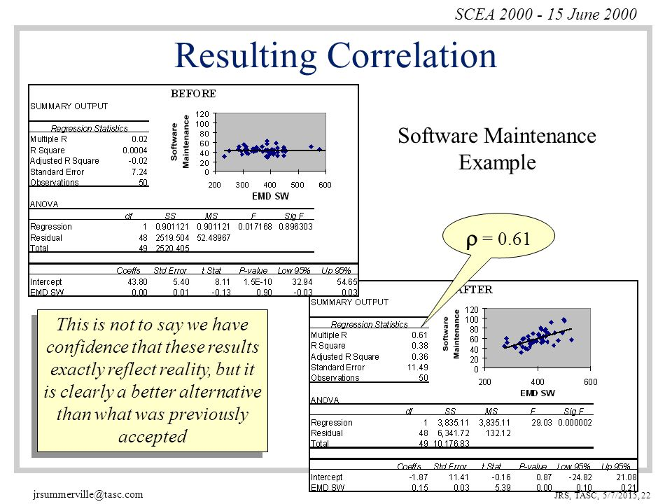 SCEA 2000 - 15 June 2000 jrsummerville@tasc.com JRS, TASC, 5/7/2015, 22 Resulting Correlation Software Maintenance Example  = 0.61 This is not to say we have confidence that these results exactly reflect reality, but it is clearly a better alternative than what was previously accepted This is not to say we have confidence that these results exactly reflect reality, but it is clearly a better alternative than what was previously accepted