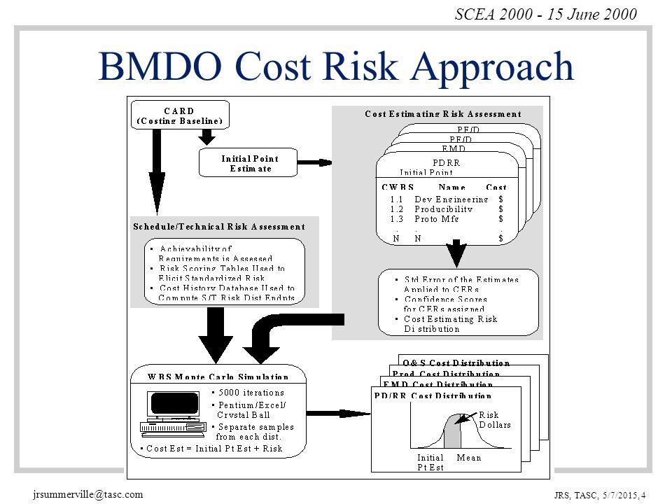 SCEA 2000 - 15 June 2000 jrsummerville@tasc.com JRS, TASC, 5/7/2015, 4 BMDO Cost Risk Approach