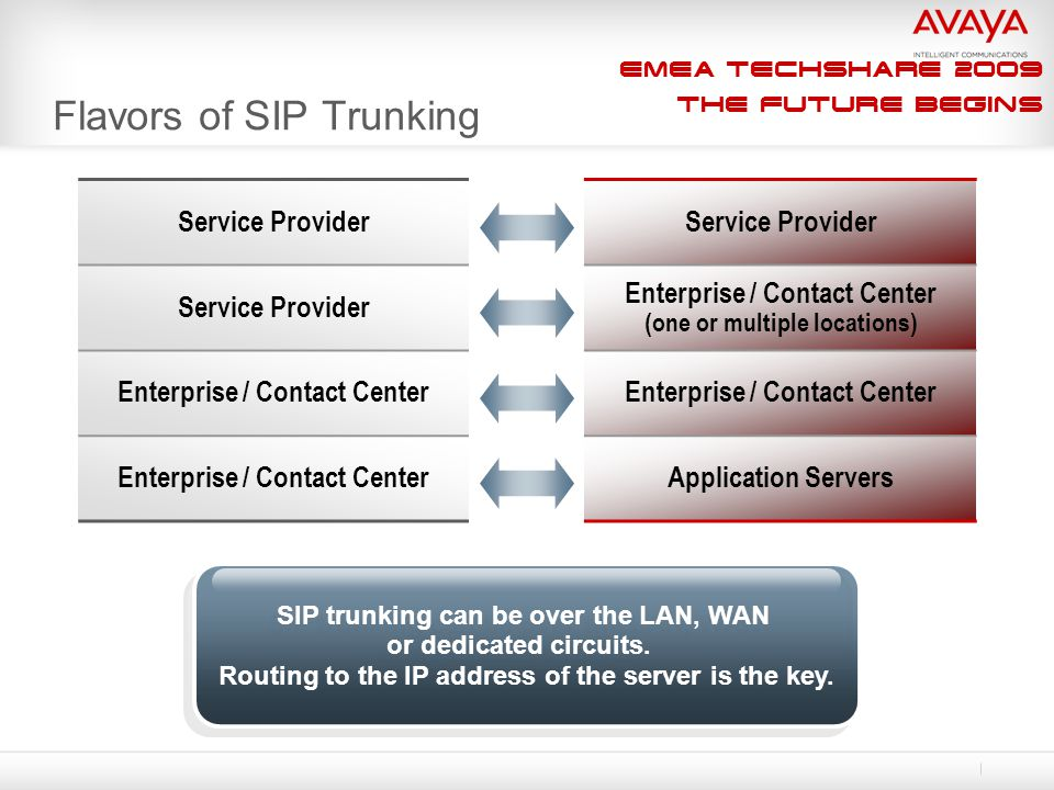 EMEA Techshare 2009 The Future Begins Flavors of SIP Trunking Service Provider Enterprise / Contact Center (one or multiple locations) Enterprise / Co