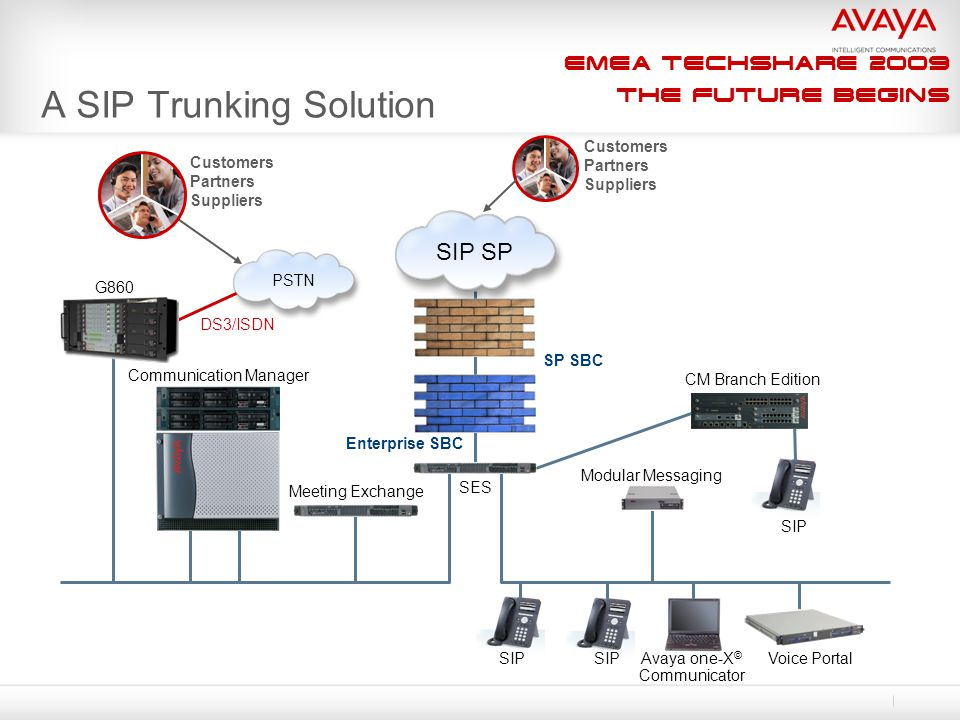 EMEA Techshare 2009 The Future Begins A SIP Trunking Solution SIP Modular Messaging Voice Portal CM Branch Edition Communication Manager SES Meeting Exchange Enterprise SBC DS3/ISDN G860 Customers Partners Suppliers Avaya one-X © Communicator SIP SP PSTN SIP Customers Partners Suppliers SP SBC