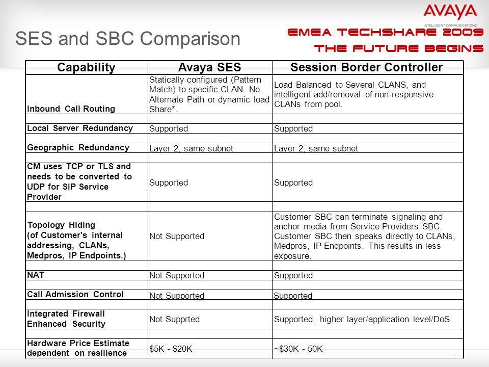 EMEA Techshare 2009 The Future Begins SES and SBC Comparison