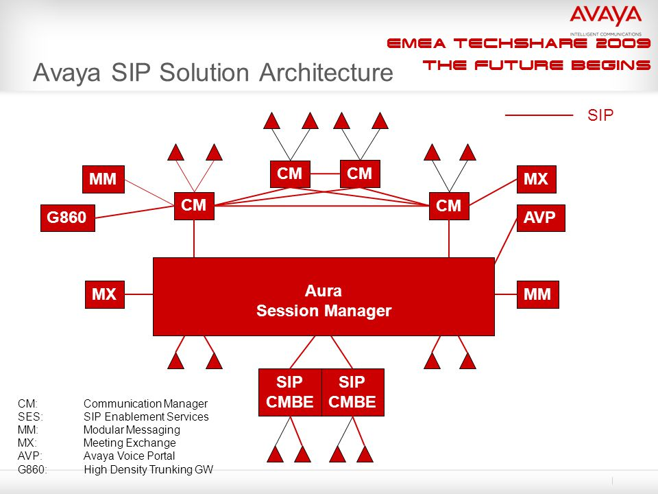EMEA Techshare 2009 The Future Begins Avaya SIP Solution Architecture CM Home SES Edge SES (Core Router) Home SES CM MM MX MM CM SIP CM:Communication Manager SES:SIP Enablement Services MM:Modular Messaging MX:Meeting Exchange AVP:Avaya Voice Portal G860:High Density Trunking GW SIP CMBE SIP CMBE AVPG860 Aura Session Manager